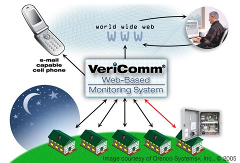 VCOM Flow Diagram